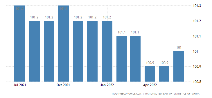 China Core Consumer Prices