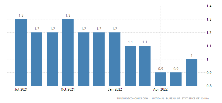 China Core Inflation Rate