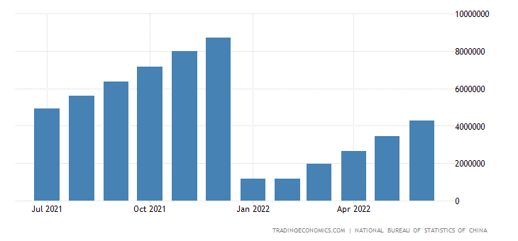 China Total Industrial Profits