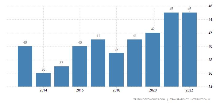 China Corruption Index