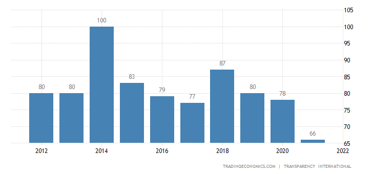 China Corruption Rank