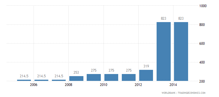 china cost to export us dollar per container wb data