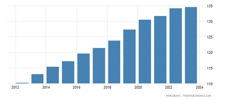 china cpi price nominal seas adj  wb data