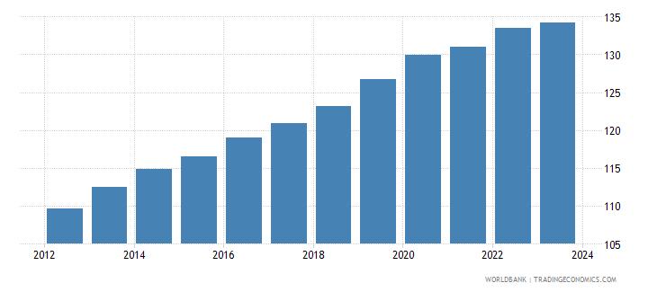 china cpi price nominal wb data
