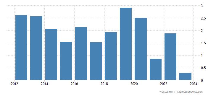 china cpi price percent y o y nominal seas adj  wb data