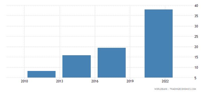 china credit card percent age 15 wb data