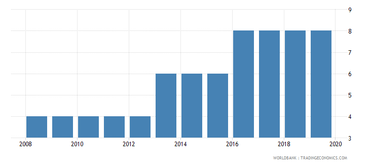china credit depth of information index 0 low to 6 high wb data