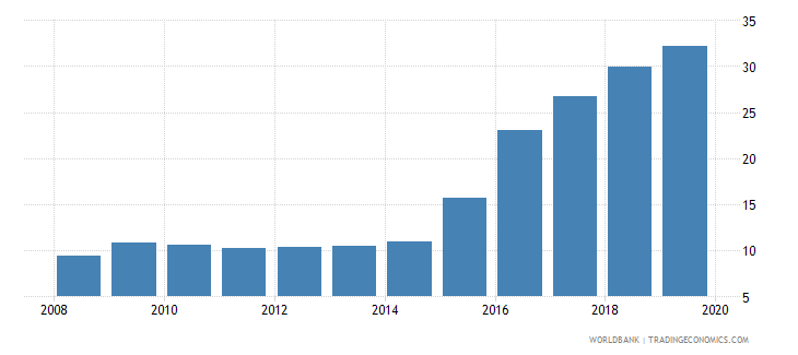 china credit to government and state owned enterprises to gdp percent wb data