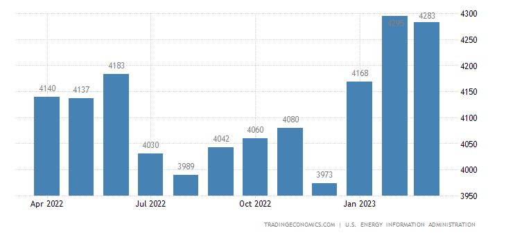 China Crude Oil Production