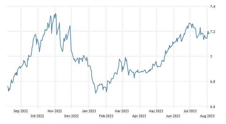 Chinese Yuan 1981 2018 Data Chart Calendar Forecast News