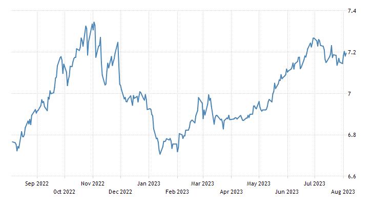 Chinese Yuan | 2019 | Data | Chart | Calendar | Forecast | News