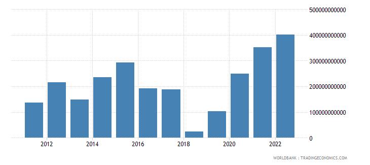 China Current Account Balance Bop Us Dollar