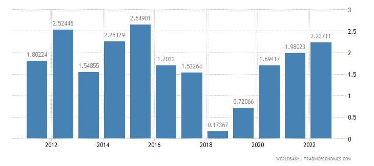 china current account balance percent of gdp wb data