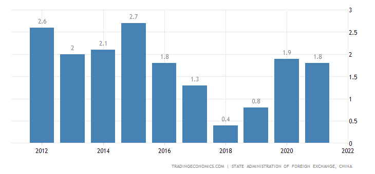 China Current Account to GDP