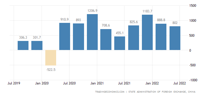 China Current Account