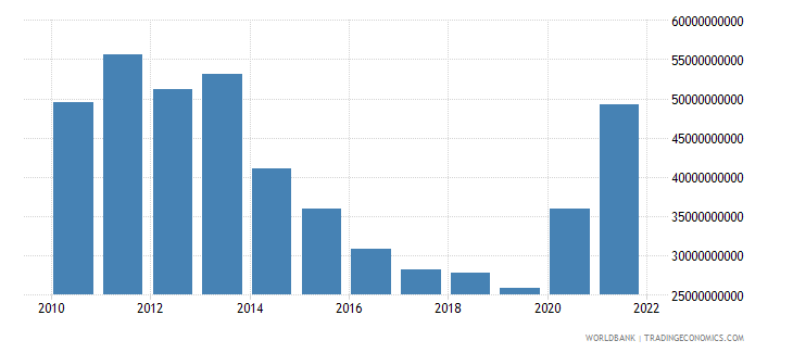 china current transfers receipts bop us dollar wb data