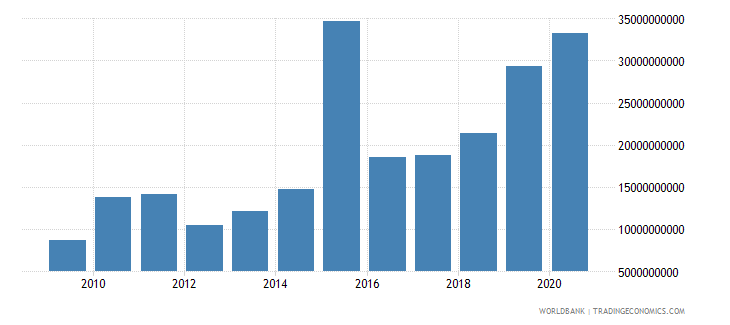 china debt service on external debt public and publicly guaranteed ppg tds us dollar wb data
