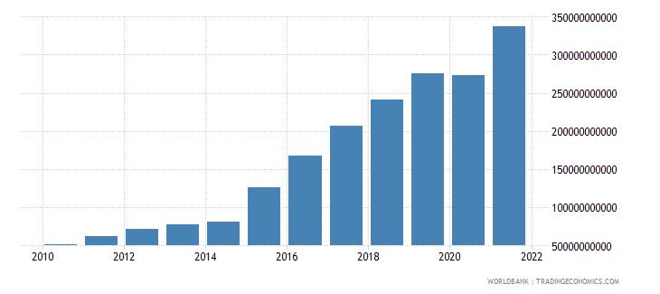 china debt service on external debt total tds us dollar wb data