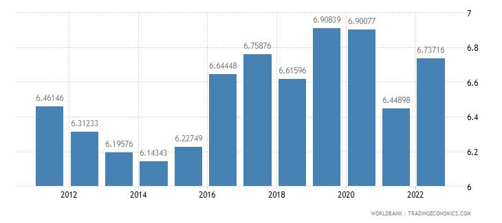 china dec alternative conversion factor lcu per us dollar wb data