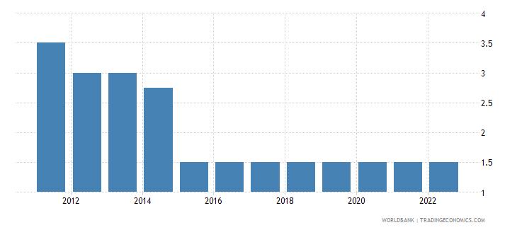 china deposit interest rate percent wb data