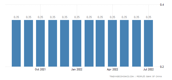 Current Deposit Interest Rate in China