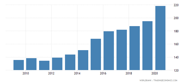 china deposit money banks assets to gdp percent wb data
