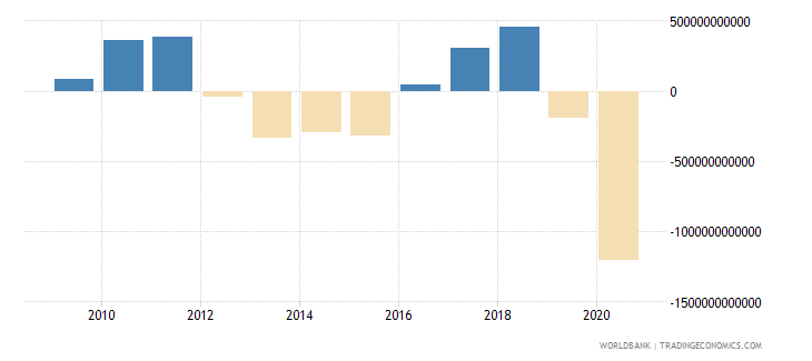 china discrepancy in expenditure estimate of gdp current lcu wb data