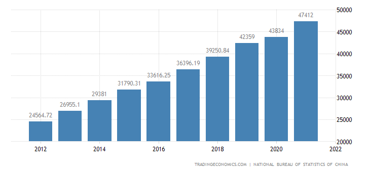 China Disposable Income per Capita