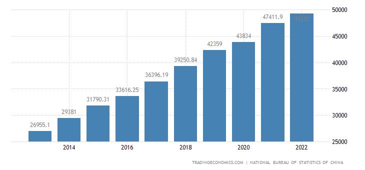 China Urban Households Disposable Income per Capita