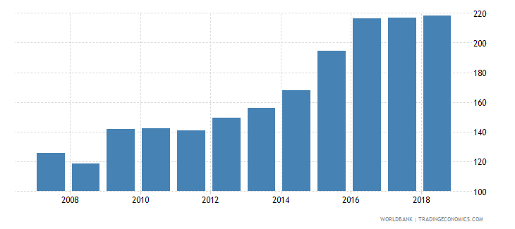 china domestic credit provided by banking sector percent of gdp wb data