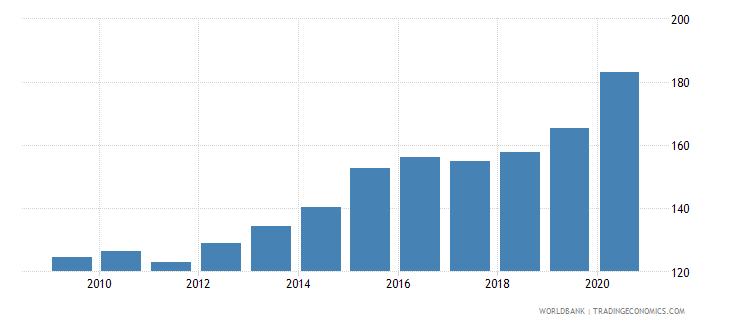 china domestic credit to private sector percent of gdp wb data