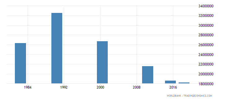 china elderly illiterate population 65 years female number wb data