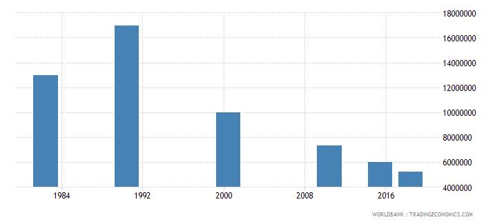 china elderly illiterate population 65 years male number wb data