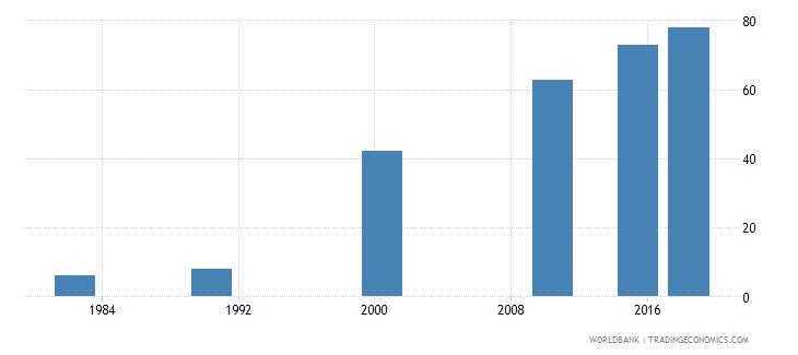 china elderly literacy rate population 65 years female percent wb data