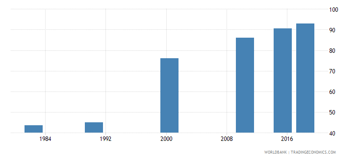 china elderly literacy rate population 65 years male percent wb data