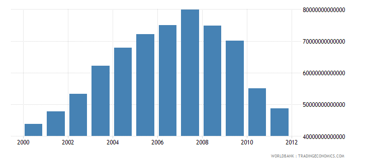 china electric power consumption kwh wb data
