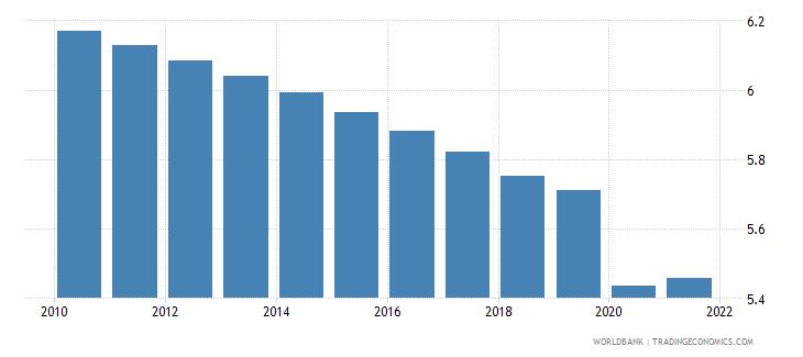 china employers male percent of employment wb data