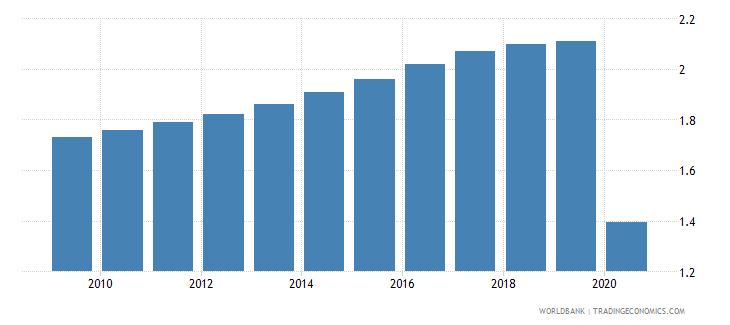 china employers total percent of employment wb data