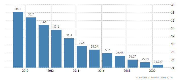 china employment in agriculture percent of total employment wb data