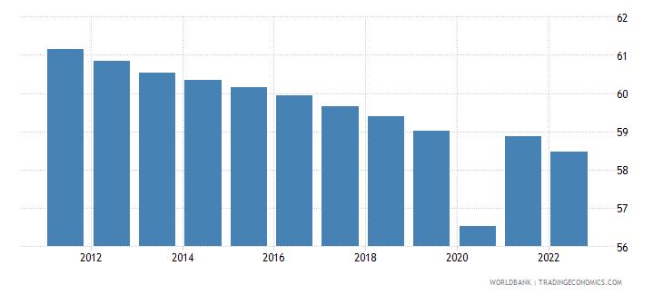 china employment to population ratio 15 plus  female percent wb data