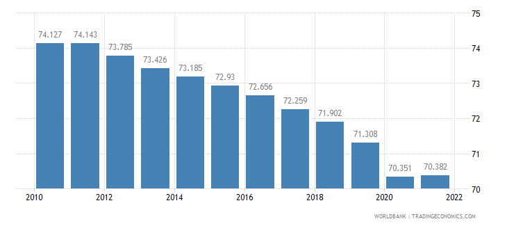 china employment to population ratio 15 plus  male percent wb data