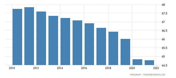 china employment to population ratio 15 plus  total percent wb data