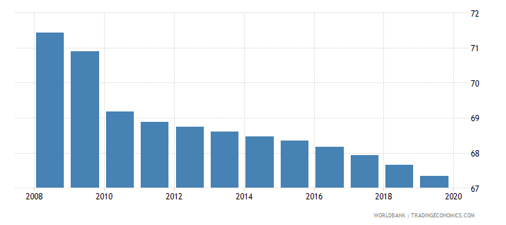 china employment to population ratio 15 total percent national estimate wb data
