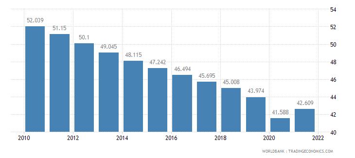 china employment to population ratio ages 15 24 total percent wb data