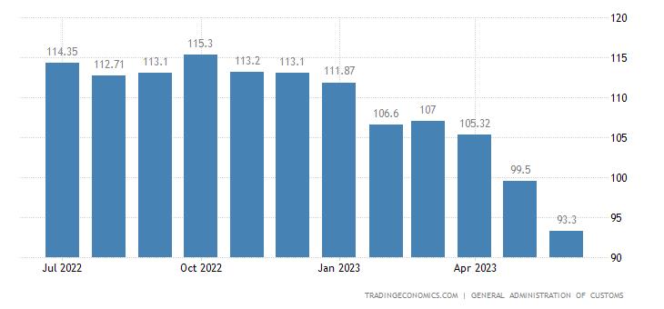 China Export Prices   2019   Data   Chart   Calendar   Forecast   News