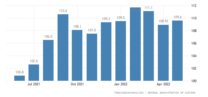 China Export Prices