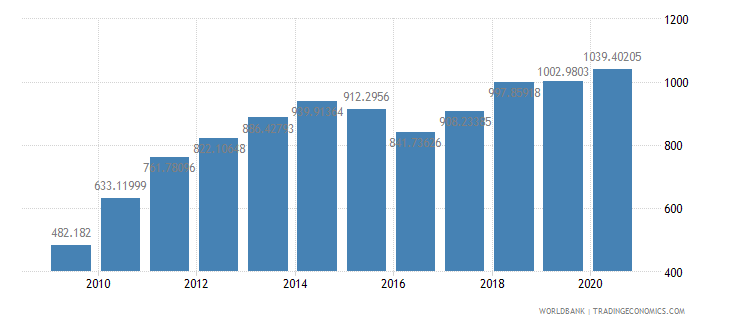 china export value index 2000  100 wb data