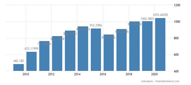 china export value index 2000  100 wb data