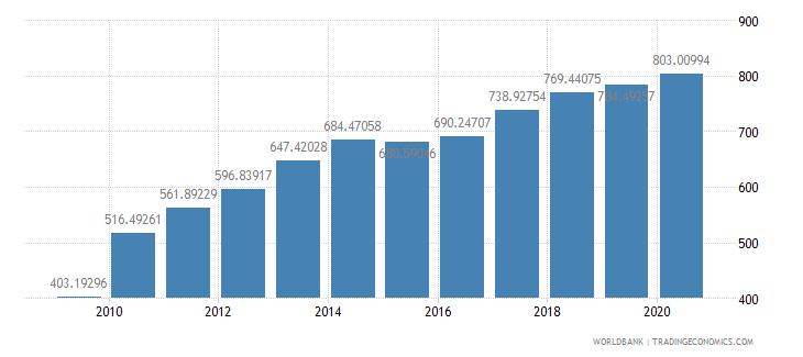 china export volume index 2000  100 wb data