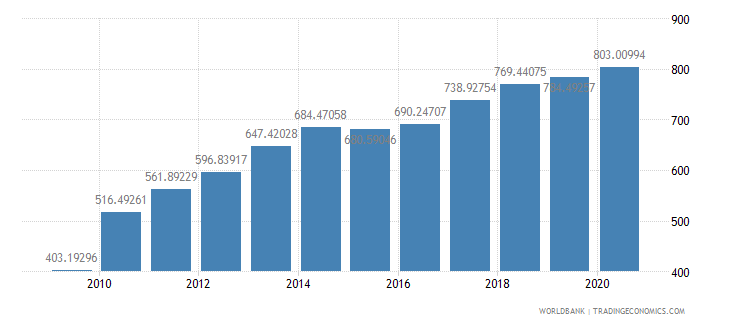 china export volume index 2000  100 wb data